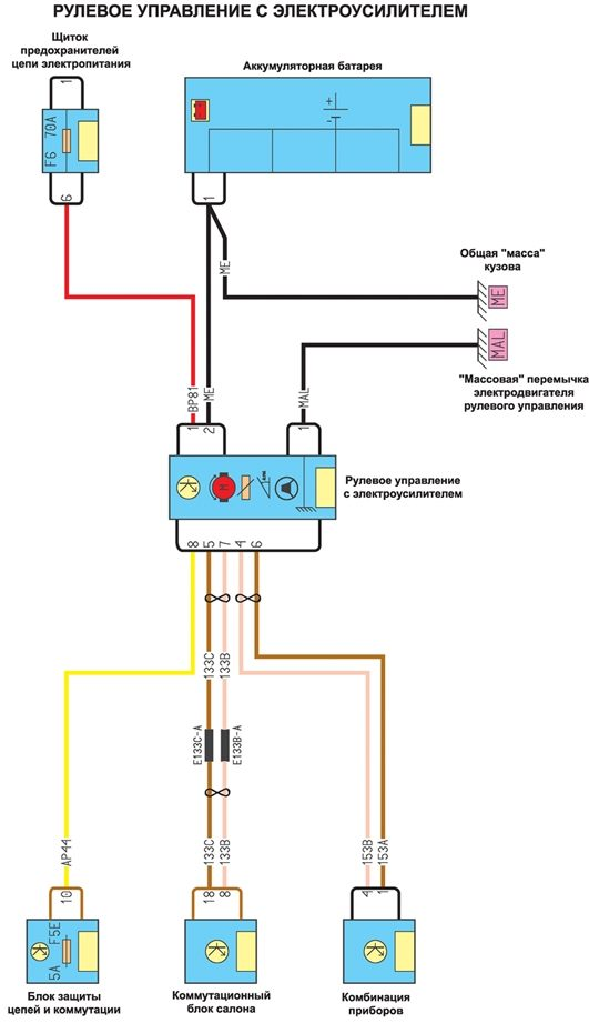 Рулевое управление с электроусилителем