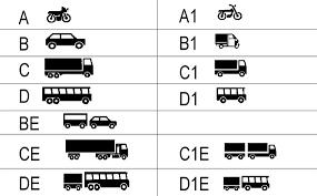 Категории и подкатегории водительских прав