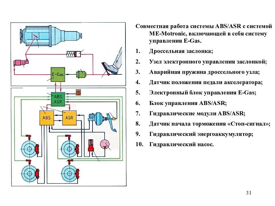Совместная работа системы ABS