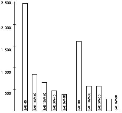 Сравнение вязкости при 0°С масел